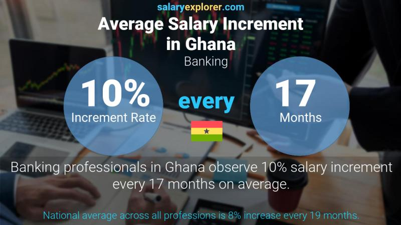 Annual Salary Increment Rate Ghana Banking