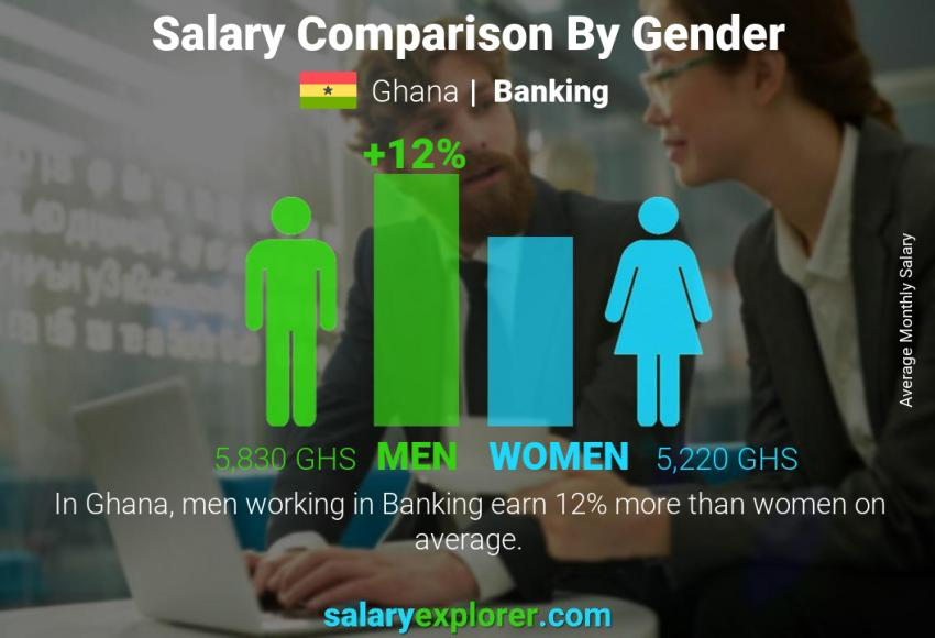 Salary comparison by gender monthly Ghana Banking