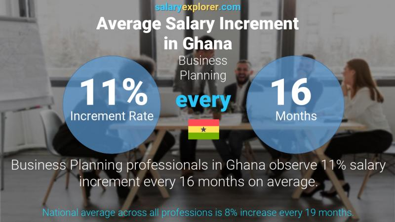 Annual Salary Increment Rate Ghana Business Planning