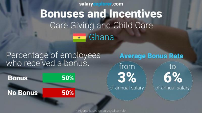 Annual Salary Bonus Rate Ghana Care Giving and Child Care