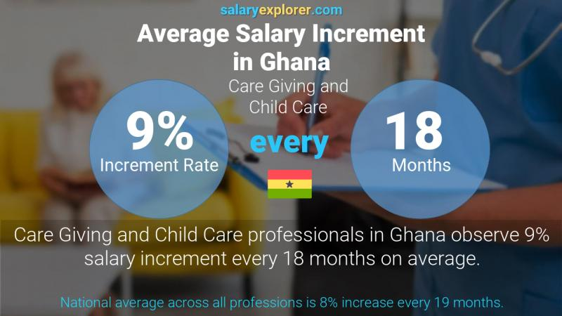 Annual Salary Increment Rate Ghana Care Giving and Child Care