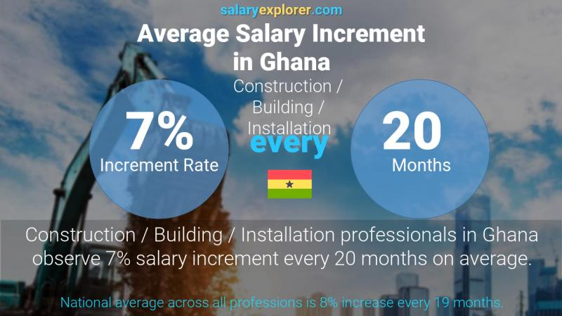 Annual Salary Increment Rate Ghana Construction / Building / Installation