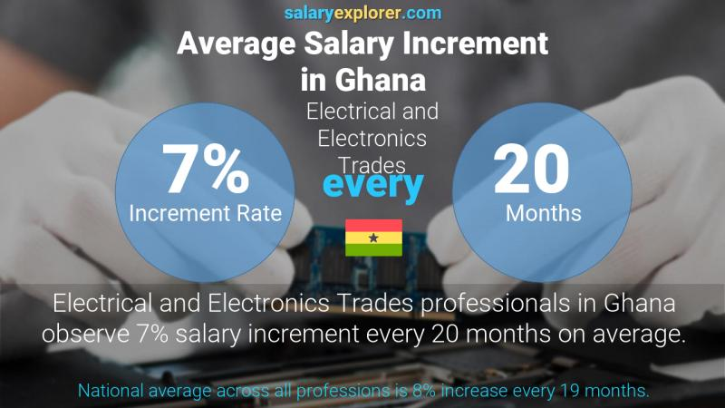 Annual Salary Increment Rate Ghana Electrical and Electronics Trades