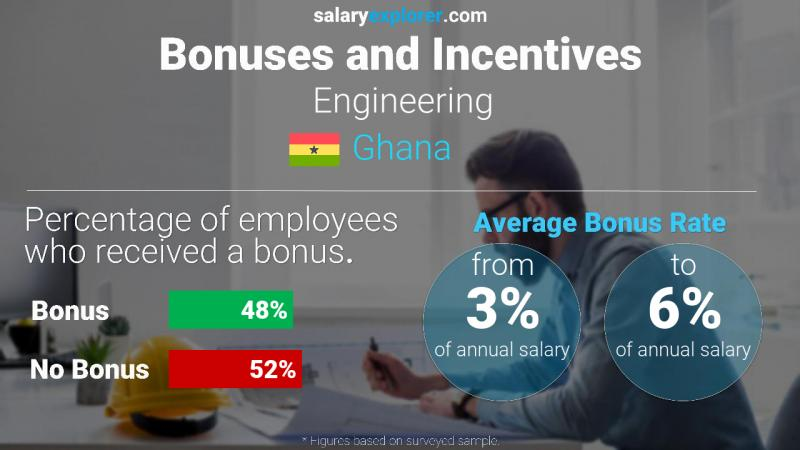 Annual Salary Bonus Rate Ghana Engineering