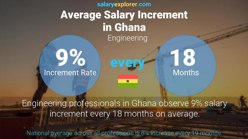 Annual Salary Increment Rate Ghana Engineering