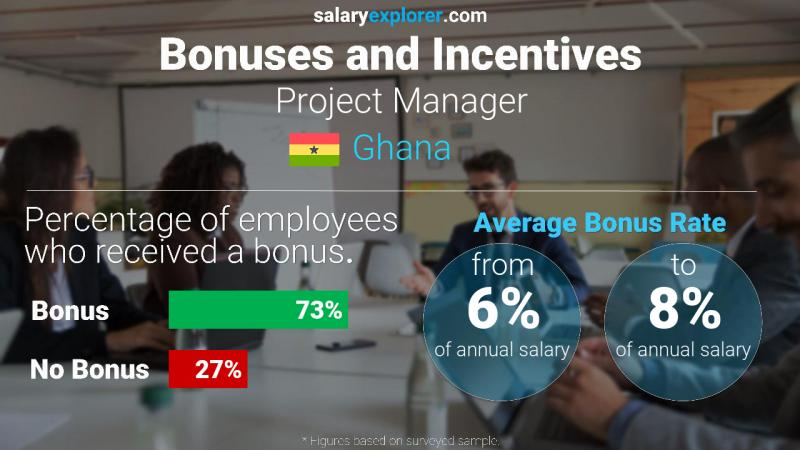 Annual Salary Bonus Rate Ghana Project Manager