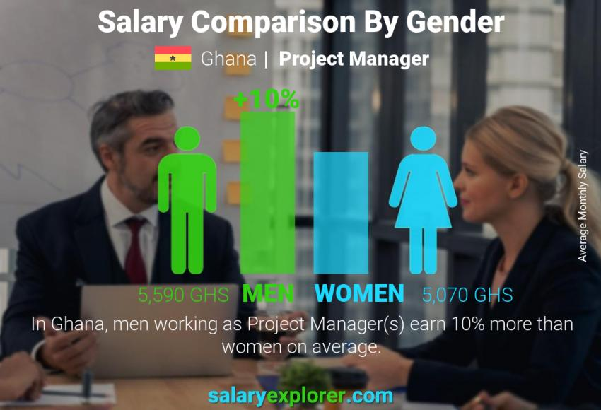 Salary comparison by gender monthly Ghana Project Manager