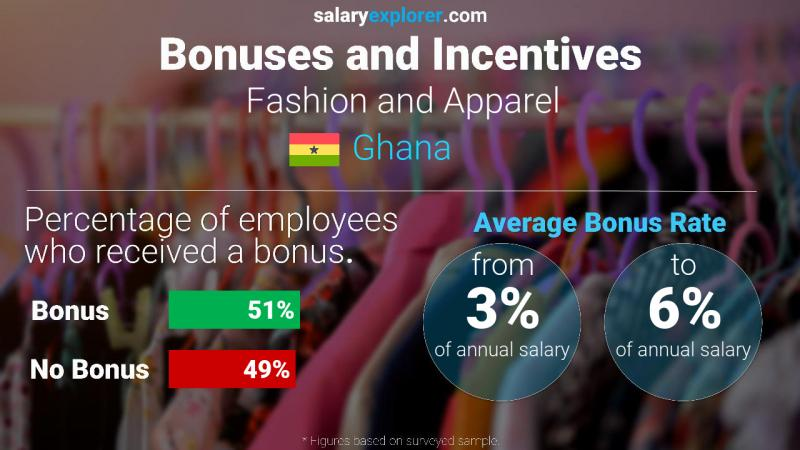 Fashion And Apparel Average Salaries In Ghana 2020 The Complete Guide