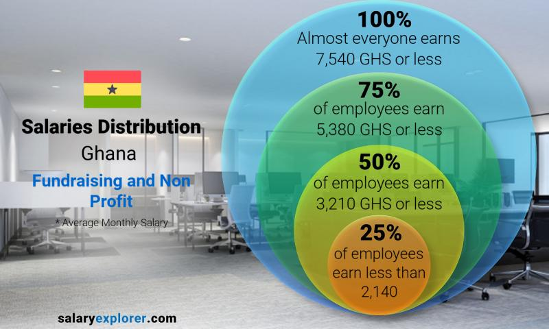 Median and salary distribution monthly Ghana Fundraising and Non Profit