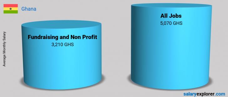 Salary Comparison Between Fundraising and Non Profit and Fundraising and Non Profit monthly Ghana