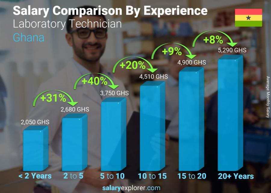 Salary comparison by years of experience monthly Ghana Laboratory Technician