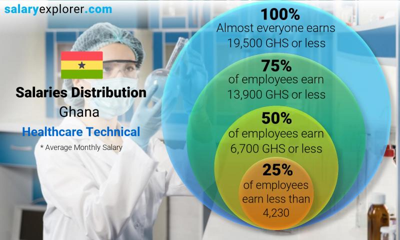 Median and salary distribution monthly Ghana Healthcare Technical
