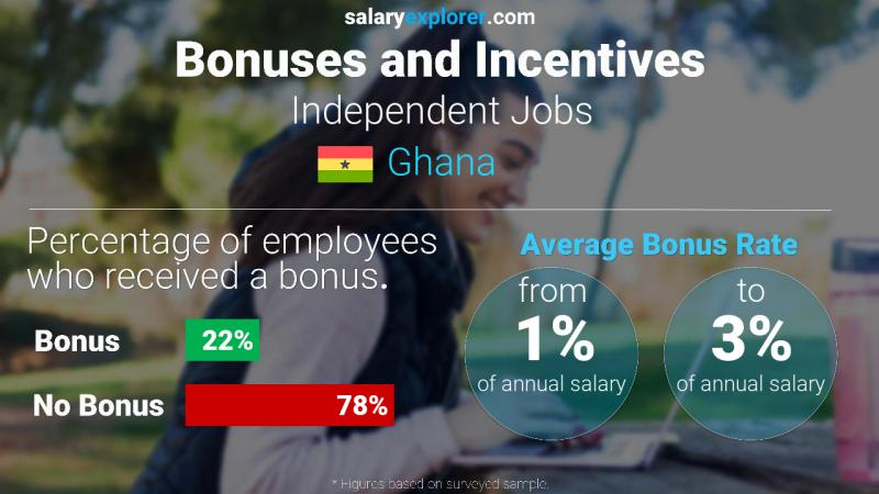 Annual Salary Bonus Rate Ghana Independent Jobs