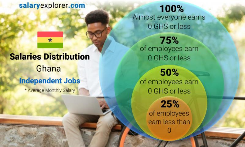 Median and salary distribution monthly Ghana Independent Jobs