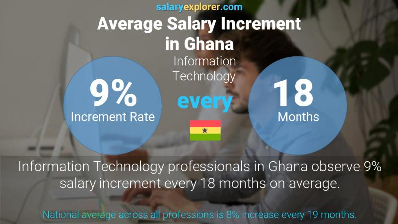 Annual Salary Increment Rate Ghana Information Technology