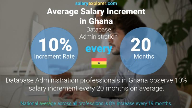 Annual Salary Increment Rate Ghana Database Administration