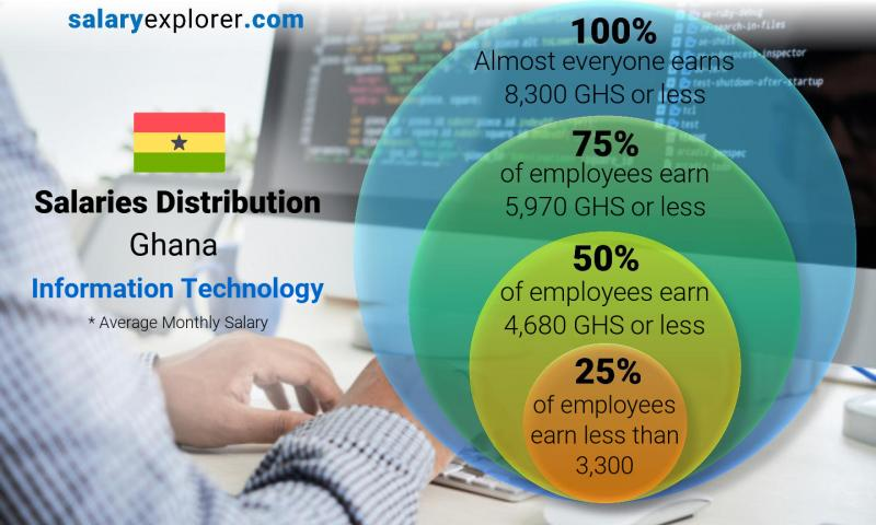 Median and salary distribution monthly Ghana Information Technology