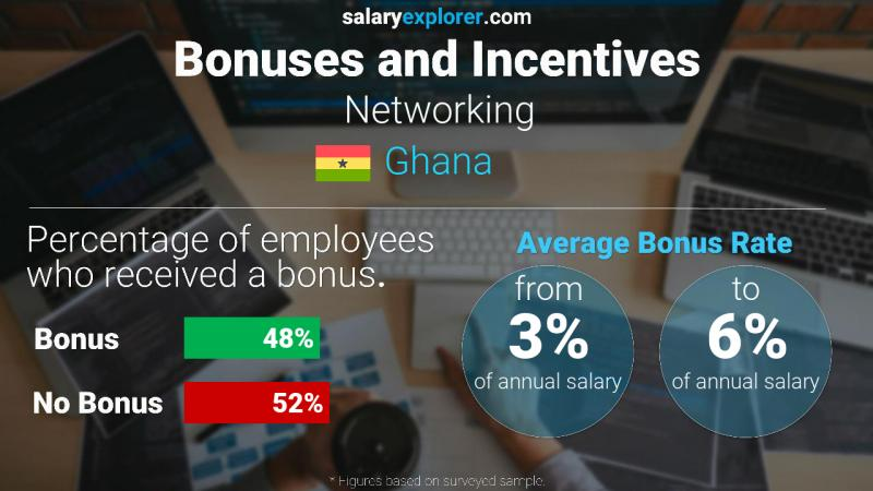 Annual Salary Bonus Rate Ghana Networking