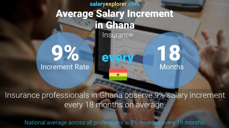 Annual Salary Increment Rate Ghana Insurance