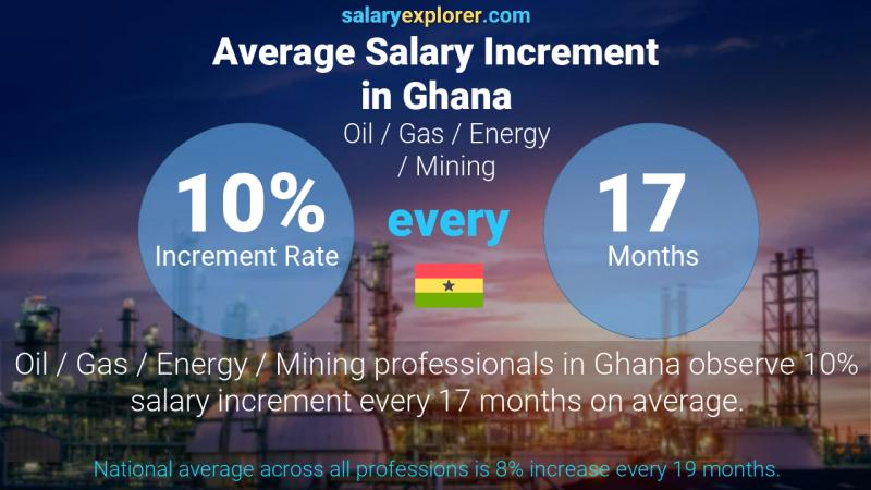 Annual Salary Increment Rate Ghana Oil  / Gas / Energy / Mining