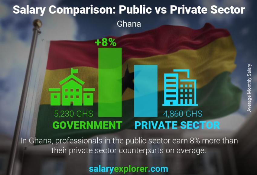 Public vs private sector salaries monthly Ghana