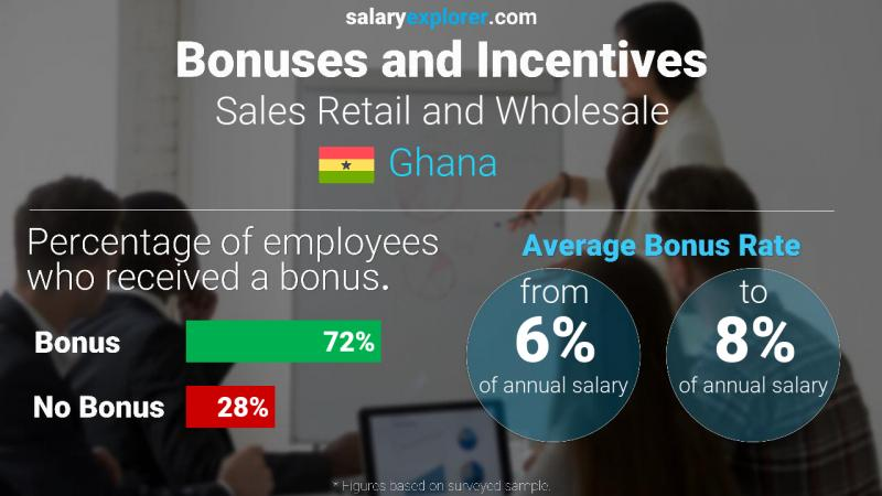 Annual Salary Bonus Rate Ghana Sales Retail and Wholesale