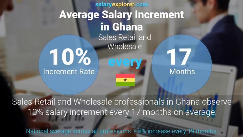 Annual Salary Increment Rate Ghana Sales Retail and Wholesale