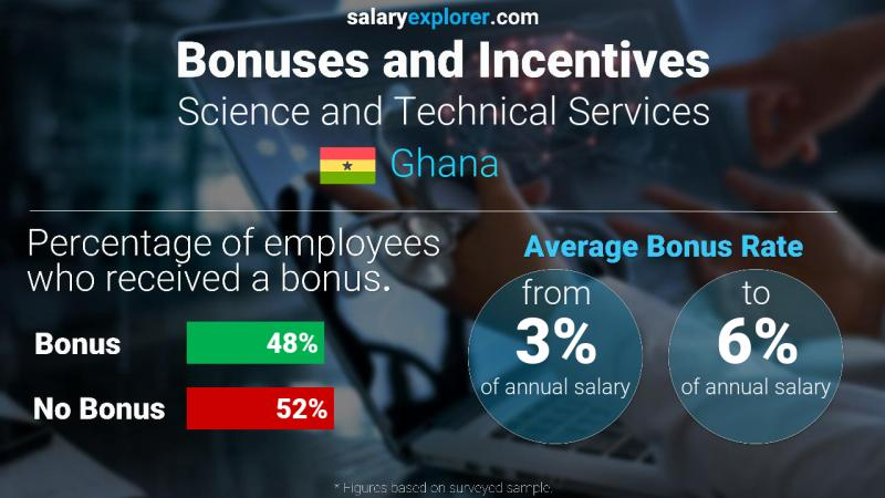Annual Salary Bonus Rate Ghana Science and Technical Services