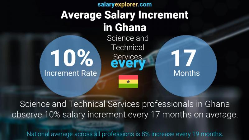 Annual Salary Increment Rate Ghana Science and Technical Services