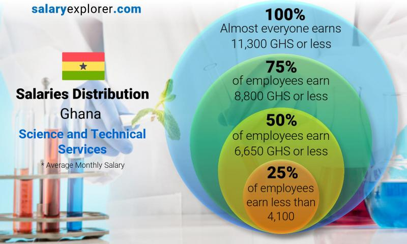 Median and salary distribution monthly Ghana Science and Technical Services