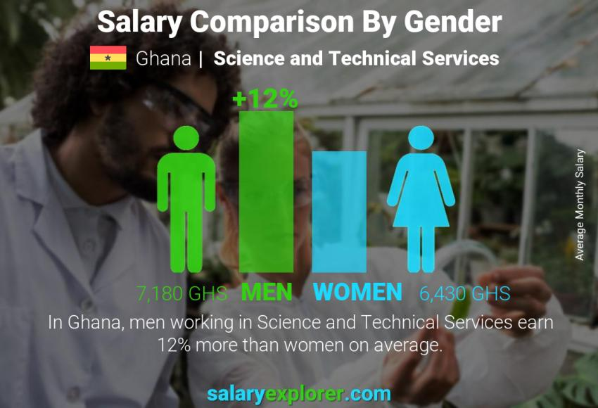 Salary comparison by gender monthly Ghana Science and Technical Services