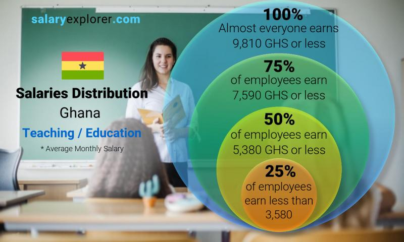 Median and salary distribution monthly Ghana Teaching / Education