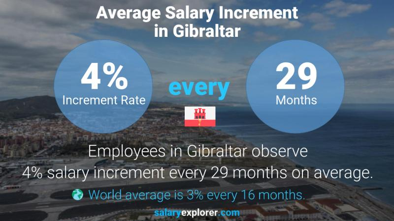 Annual Salary Increment Rate Gibraltar