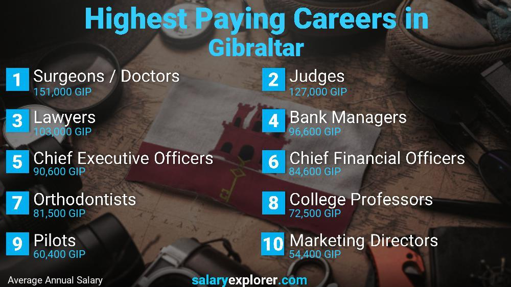 Highest Paying Jobs In Gibraltar