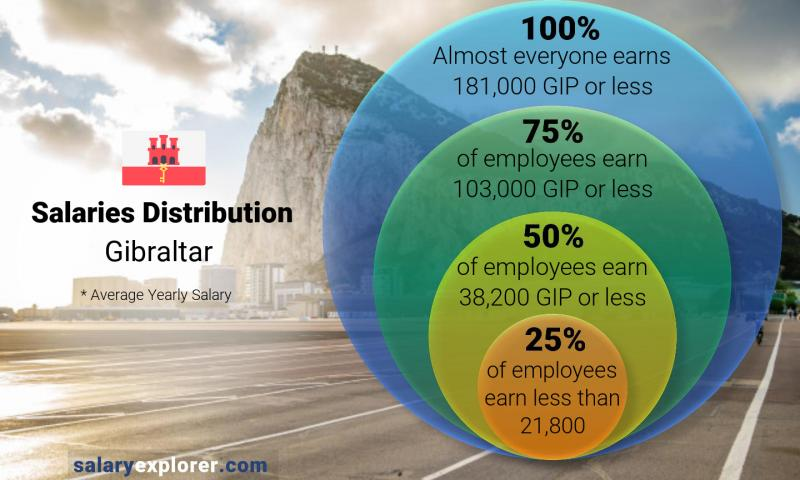 Median and salary distribution yearly Gibraltar