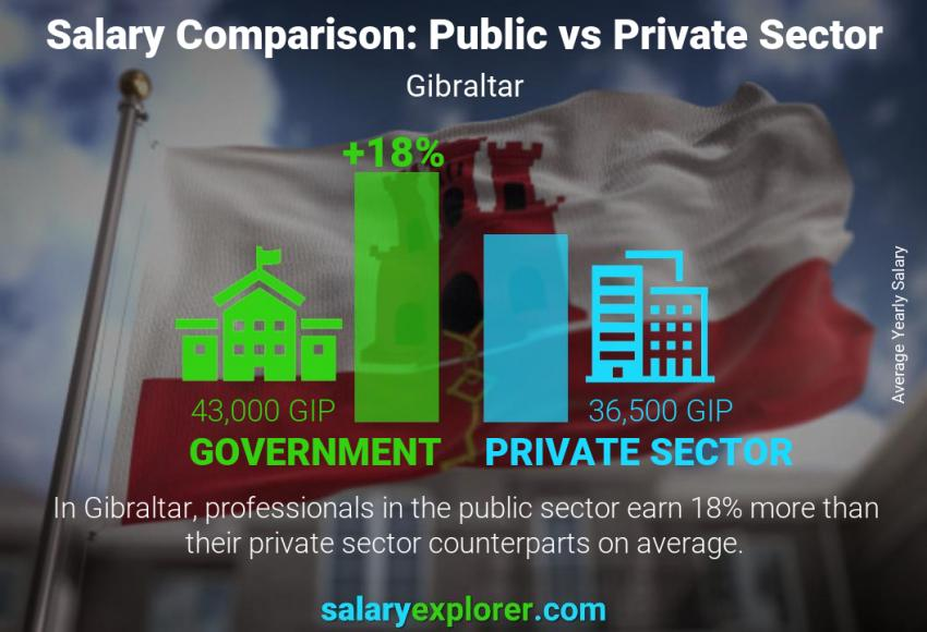 Public vs private sector salaries yearly Gibraltar
