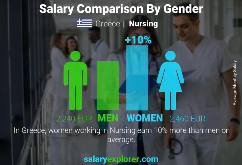 Salary comparison by gender monthly Greece Nursing