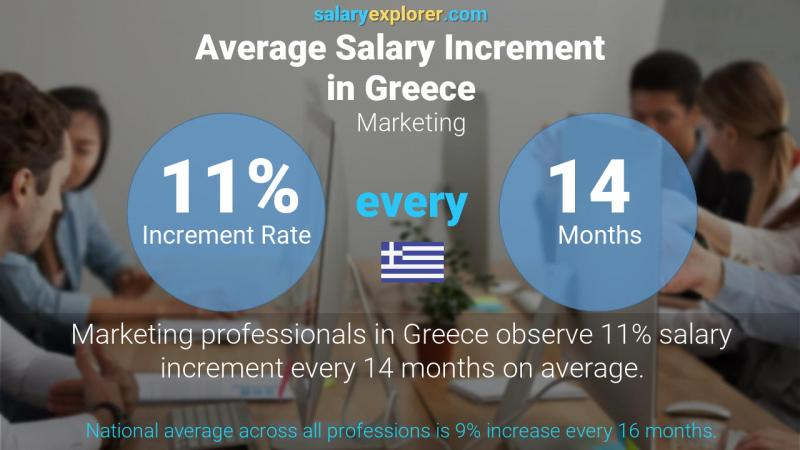 Annual Salary Increment Rate Greece Marketing