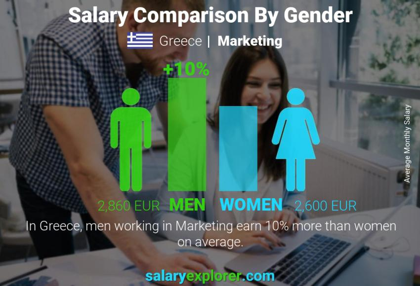 Salary comparison by gender monthly Greece Marketing