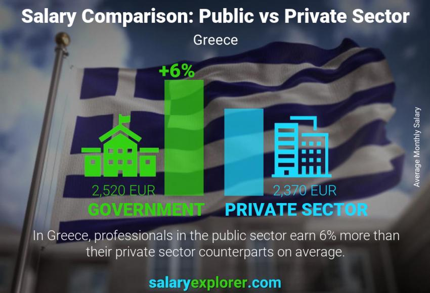 Public vs private sector salaries monthly Greece