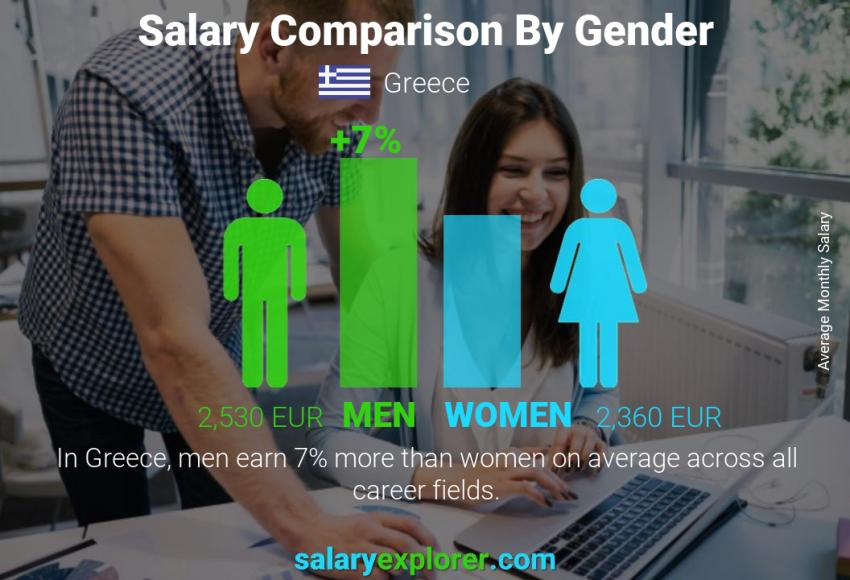 Salary comparison by gender monthly Greece
