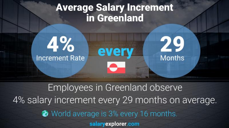 Annual Salary Increment Rate Greenland