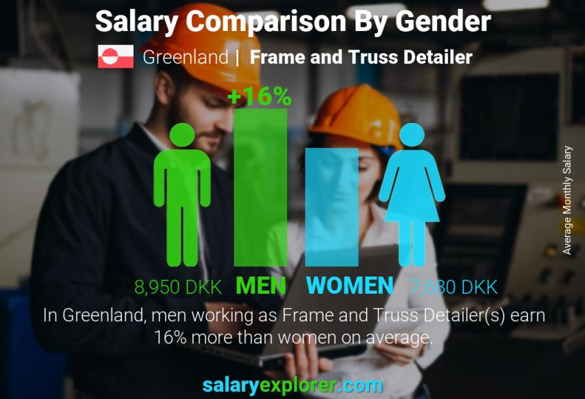 Salary comparison by gender monthly Greenland Frame and Truss Detailer