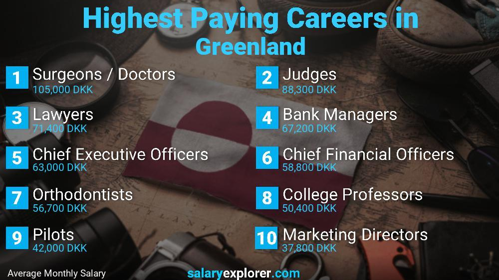 Highest Paying Jobs In Greenland