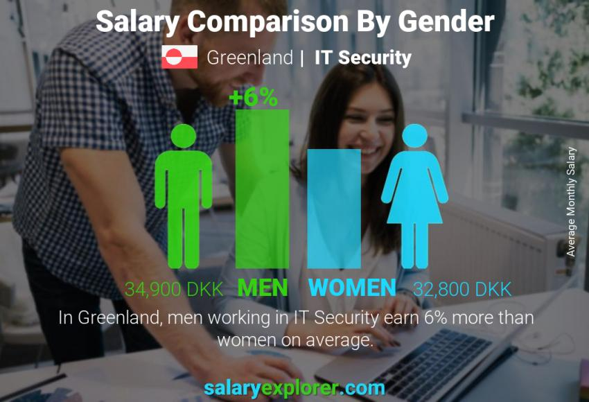 Salary comparison by gender monthly Greenland IT Security