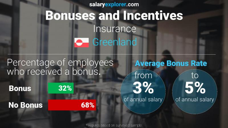 Annual Salary Bonus Rate Greenland Insurance