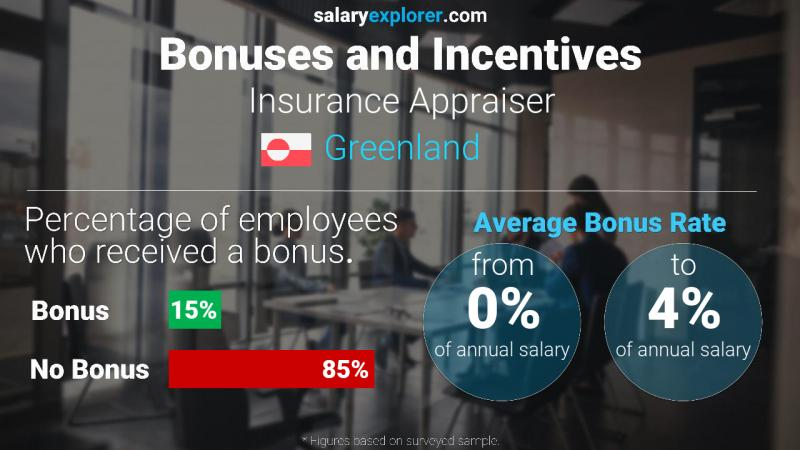 Annual Salary Bonus Rate Greenland Insurance Appraiser