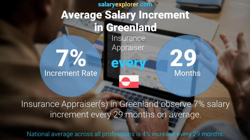 Annual Salary Increment Rate Greenland Insurance Appraiser