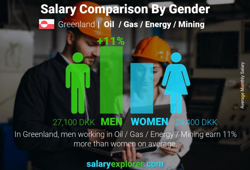 Salary comparison by gender monthly Greenland Oil  / Gas / Energy / Mining