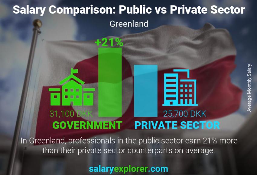 Public vs private sector salaries monthly Greenland